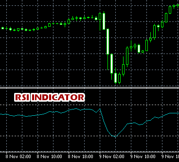 Relative Strength Index(RSI) Indicator Example MT4