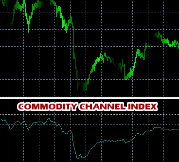 Commodity Channel Index(CCI) Indicator Example