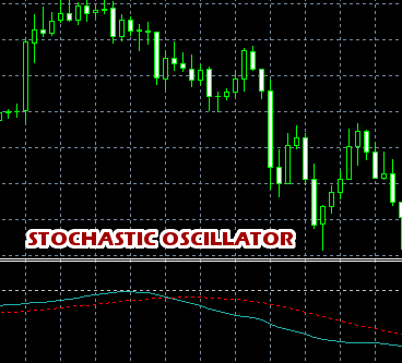 Stochastic Oscillator Indicator Example MT4