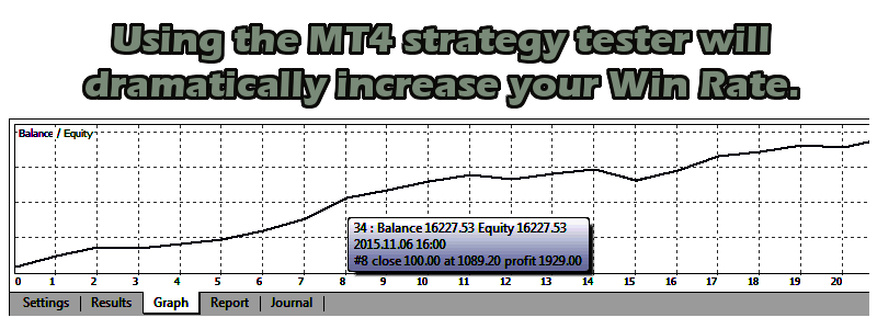 Auto trading with expert advisors is easy, thanks to the metatrader 4(mt4) strategy tester